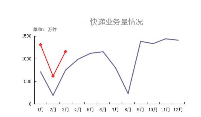 一季度新疆快递业务量破3000万件 创历史同期新高